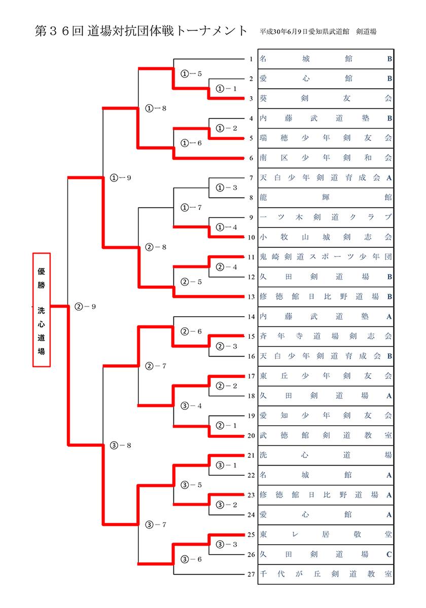 第36回全国道場対抗剣道大会・愛知県予選会 トーナメント表